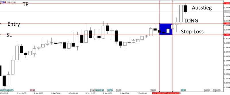 Chart Strategie Forex EURUSD